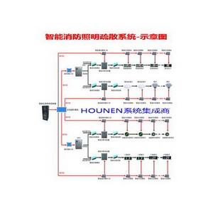 集中控制型HSTY3000应急照明和疏散指示系统