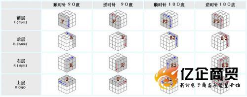 魔方简单公式口诀表 魔方公式一步一步图解教程