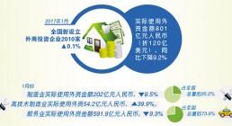 1月份债券市场共发行各类债券1.7万亿元