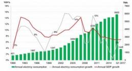 2017年上半年中国电力市场展望