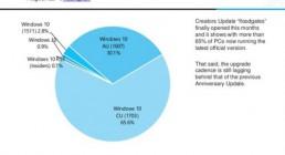 微软尴尬:不少Windows 10用户不愿升至最新版