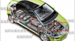 2030年我国将成全球最大的燃料电池汽车市场