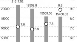 GDP万亿俱乐部将再添两城 广深均有望超2万亿(图)