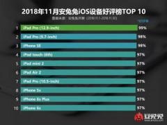 11月iPhone SE成安兔兔好评率最高的iPhone设备